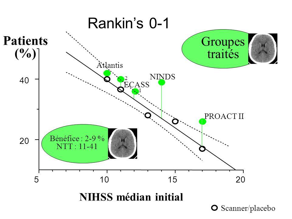 20 40 Patients (%) Atlantis ECASS II ECASS I NINDS PROACT II Si le traitement est efficace Bénéfice absolu NTT NIHSS médian initial Rankins 0-1