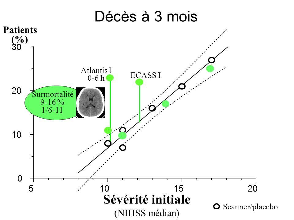 Groupes traités 20 40 5101520 Patients (%) NINDS PROACT II ECASS Atlantis Rankins 0-1 NIHSS médian initial Scanner/placebo 1 2 Bénéfice : 2-9 % NTT :