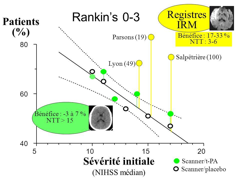 Patients (%) 5101520 0 10 20 30 Décès à 3 mois Sévérité initiale (NIHSS médian) Atlantis I 0-6 h ECASS I Scanner/placebo Salpêtrière (100) Parsons (19