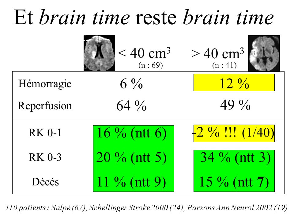 RK 0-1 RK 0-3 Décès Hémorragie 7 % 0-3 Heures (n : 44) 3-6 Heures (n : 66) 20 % (ntt 5) 33 % (ntt 3) 16 % (ntt 6) 10 % (ntt 10) 21 % (ntt 5) 3 % (ntt