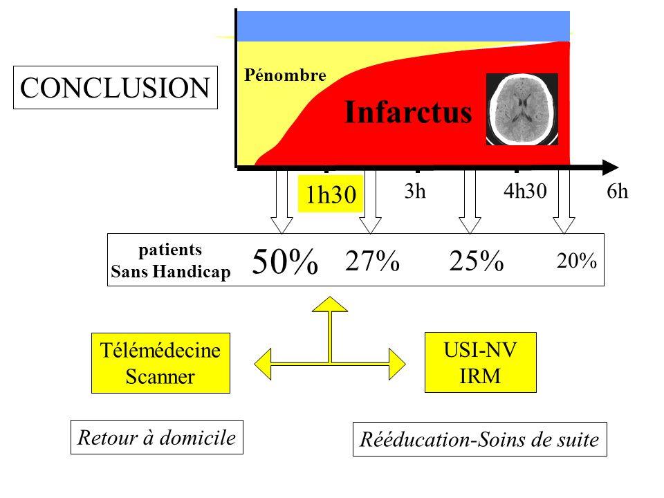 Et brain time reste brain time RK 0-1 RK 0-3 Décès Hémorragie 6 % 16 % (ntt 6) 20 % (ntt 5) 11 % (ntt 9) 15 % (ntt 7) 34 % (ntt 3) Reperfusion 64 % -2