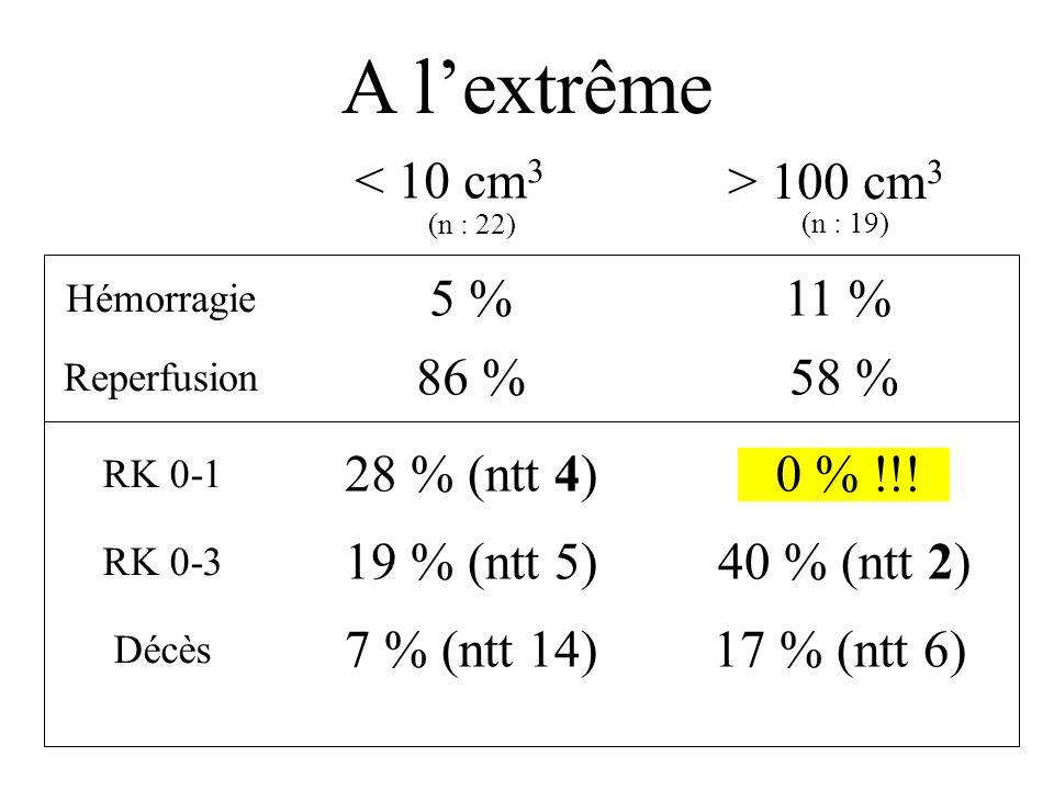 0-56-1011-1516-20>20 0 10 20 30 40 ** * *** NIHSS % of patients Salpêtrière ATLANTIS, ECASS, NINDS tPA trials DMS SSR = 35 jours + 4,5 jours par point