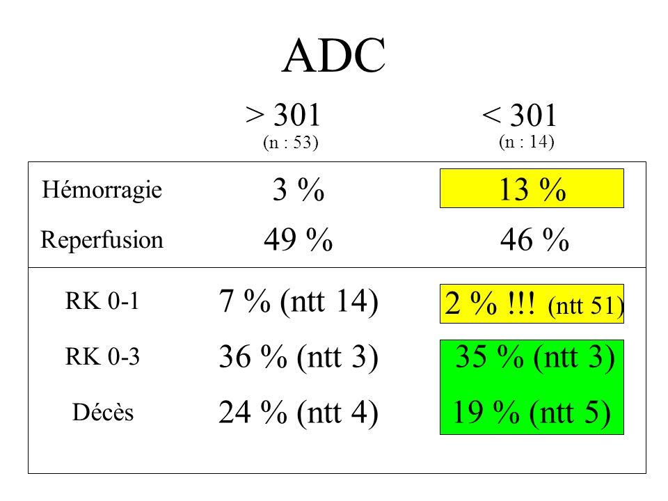 ADC (mm 2 /s) > 301< 301 n : 67 30 cm 3 (2-148) NIHSS : 17 (2-30) Bonne indication n : 15 121 cm 3 (30-209) NIHSS : 19 (10-29) * Oppenheim, J Neurorad