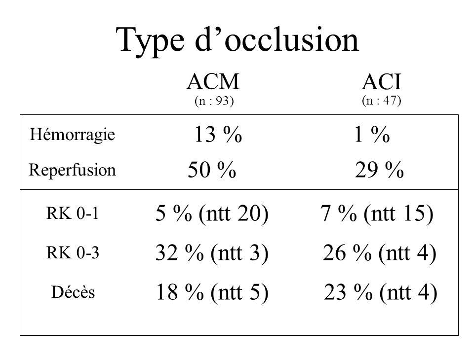 Type docclusion ACM n : 93 48 cm 3 (2-190) NIHSS : 17 (2-28) Bonne indication ACI n : 47 28 cm 3 (2-209) NIHSS : 20 (7-30) Indication ?