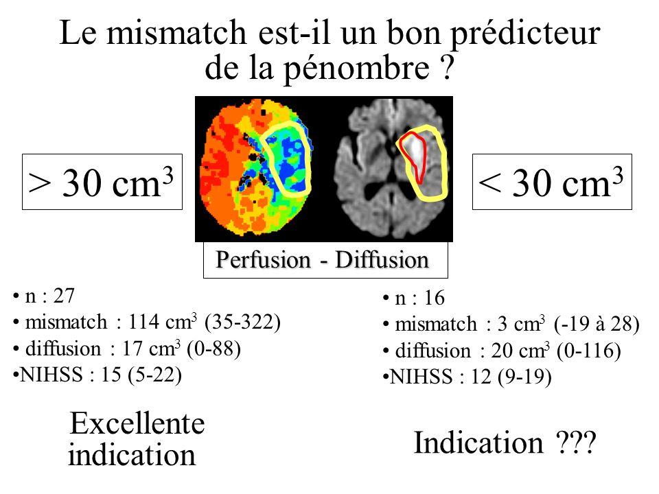 Mismatch RK 0-1 RK 0-3 Décès Hémorragie 4 %19 % > 30 cm 3 < 30 cm 3 (n : 27) (n : 16) 13 % (ntt 8) 30 % (ntt 3) 14 % (ntt 7) 30 % (ntt 3) 20 % (ntt 5)