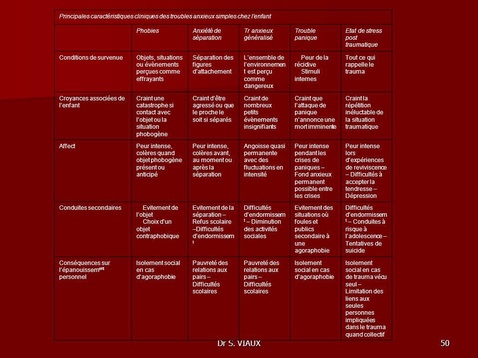 Dr S. VIAUX50 Principales caractéristiques cliniques des troubles anxieux simples chez lenfant PhobiesAnxiété de séparation Tr anxieux généralisé Trou