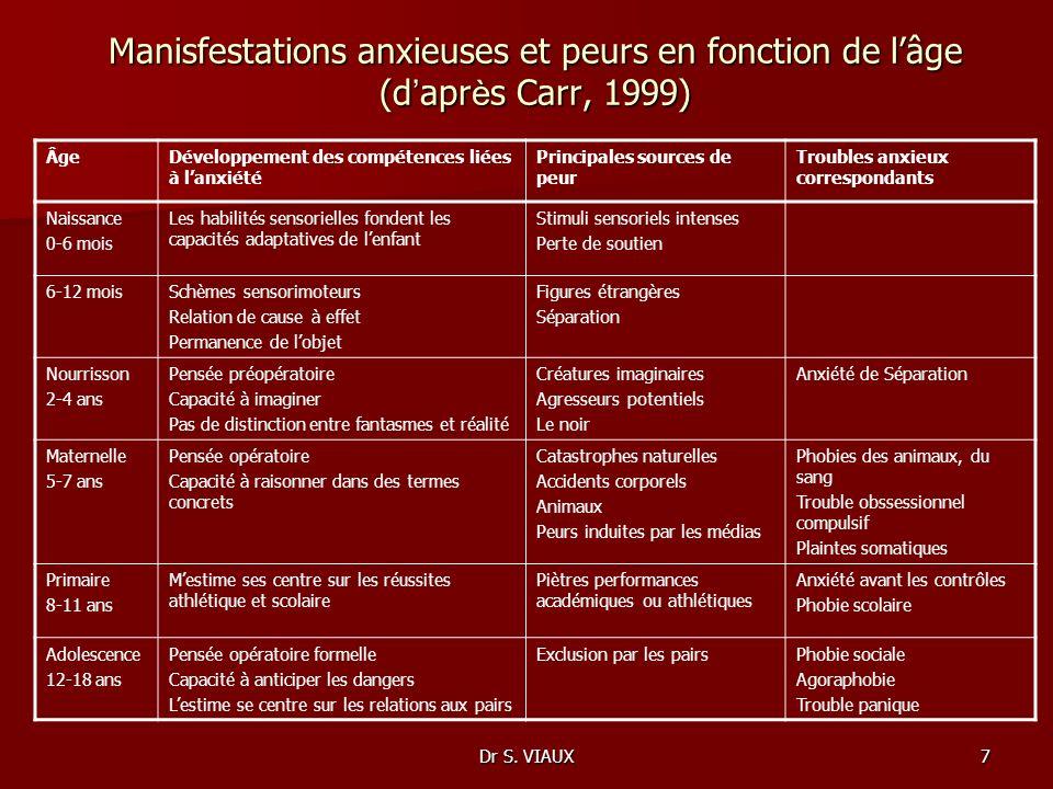 Dr S. VIAUX7 Manisfestations anxieuses et peurs en fonction de lâge (d apr è s Carr, 1999) ÂgeDéveloppement des compétences liées à lanxiété Principal