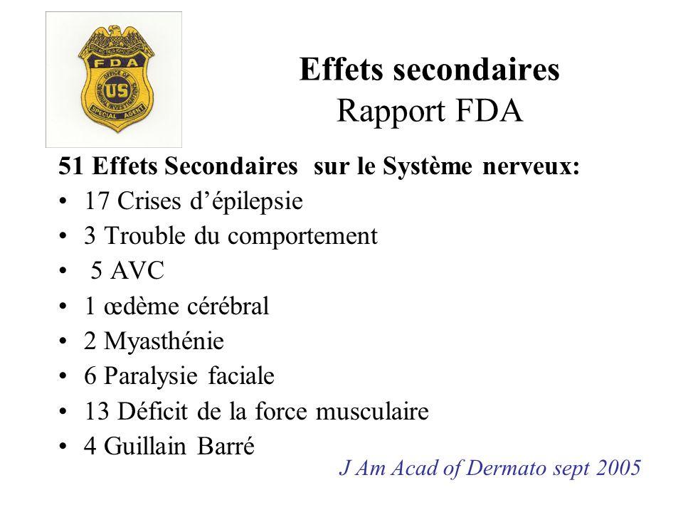 Effets secondaires Rapport FDA 51 Effets Secondaires sur le Système nerveux: 17 Crises dépilepsie 3 Trouble du comportement 5 AVC 1 œdème cérébral 2 M
