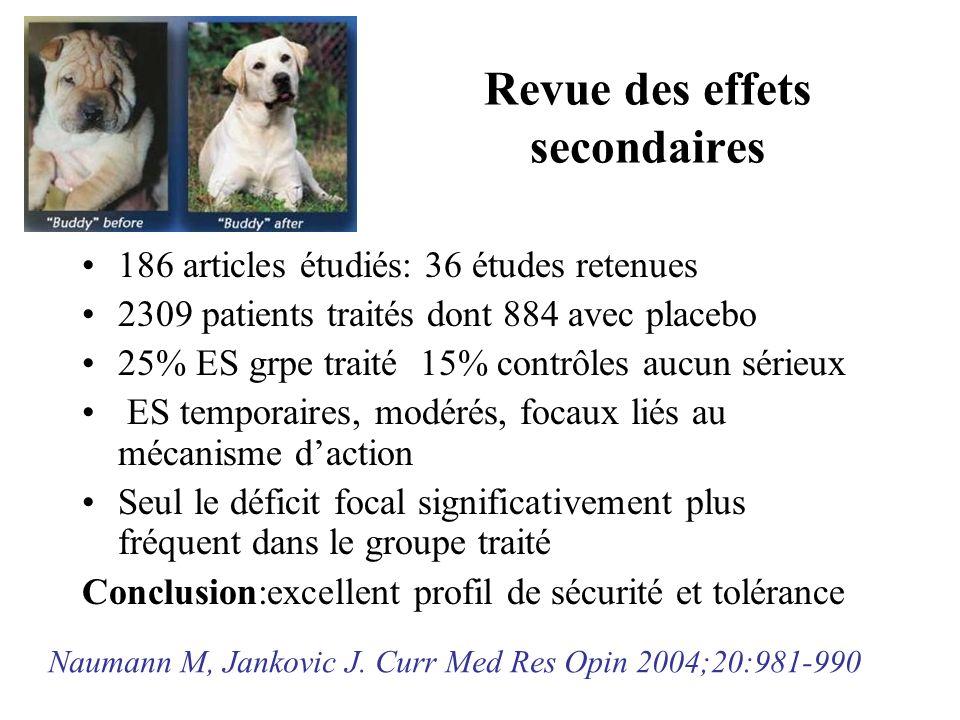 Revue des effets secondaires 186 articles étudiés: 36 études retenues 2309 patients traités dont 884 avec placebo 25% ES grpe traité 15% contrôles auc