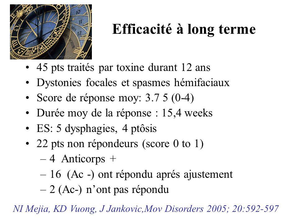 Efficacité à long terme 45 pts traités par toxine durant 12 ans Dystonies focales et spasmes hémifaciaux Score de réponse moy: 3.7 5 (0-4) Durée moy d