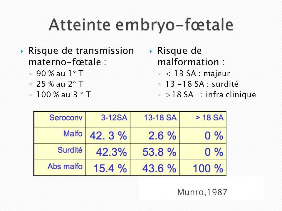 Munro,1987 Risque de transmission materno-fœtale : 90 % au 1° T 25 % au 2° T 100 % au 3 ° T Risque de malformation : < 13 SA : majeur 13 -18 SA : surd