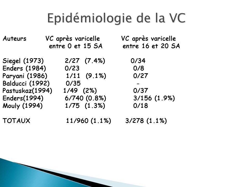 Epidémiologie de la VC Auteurs VC après varicelle VC après varicelle entre 0 et 15 SA entre 16 et 20 SA Siegel (1973)2/27 (7.4%) 0/34 Enders (1984)0/2