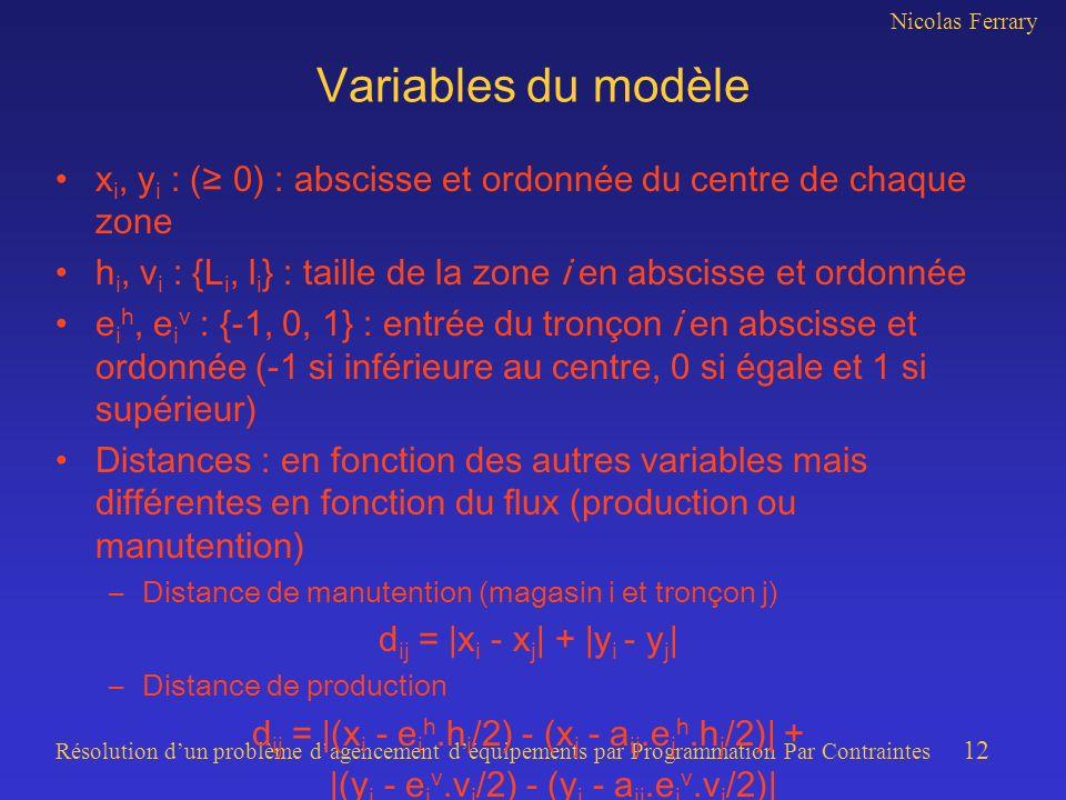 Nicolas Ferrary Résolution dun problème dagencement déquipements par Programmation Par Contraintes 12 Variables du modèle x i, y i : ( 0) : abscisse et ordonnée du centre de chaque zone h i, v i : {L i, l i } : taille de la zone i en abscisse et ordonnée e i h, e i v : {-1, 0, 1} : entrée du tronçon i en abscisse et ordonnée (-1 si inférieure au centre, 0 si égale et 1 si supérieur) Distances : en fonction des autres variables mais différentes en fonction du flux (production ou manutention) –Distance de manutention (magasin i et tronçon j) d ij = |x i - x j | + |y i - y j | –Distance de production d ij = |(x i - e i h.h i /2) - (x j - a ij.e j h.h j /2)| + |(y i - e i v.v i /2) - (y j - a ij.e j v.v j /2)|
