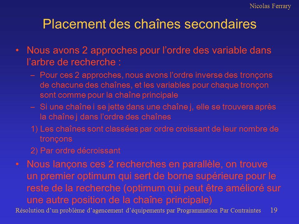Nicolas Ferrary Résolution dun problème dagencement déquipements par Programmation Par Contraintes 19 Placement des chaînes secondaires Nous avons 2 a