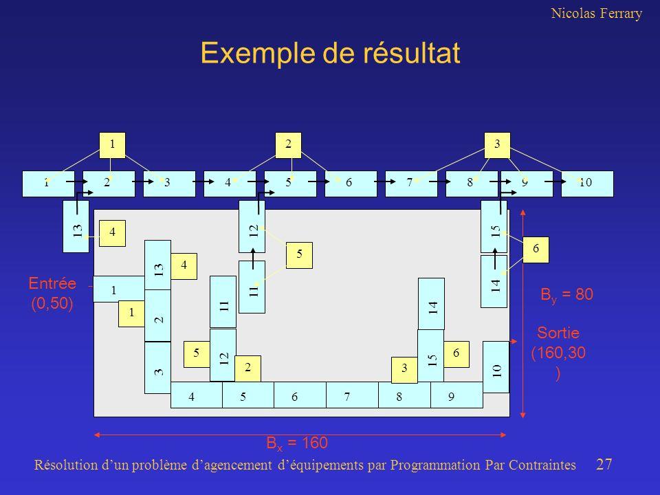 Nicolas Ferrary Résolution dun problème dagencement déquipements par Programmation Par Contraintes 27 B x = 160 B y = 80 Exemple de résultat 234567891