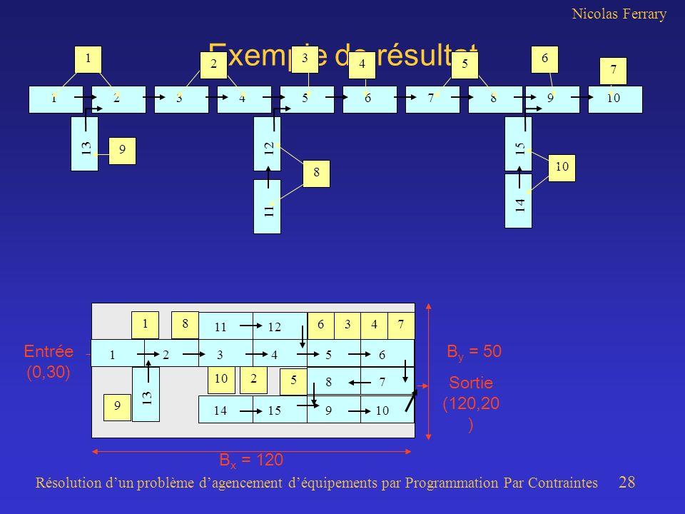 Nicolas Ferrary Résolution dun problème dagencement déquipements par Programmation Par Contraintes 28 B x = 120 B y = 50 Exemple de résultat 23456789101 1312 11 14 15 136 9 8 10 Entrée (0,30) Sortie (120,20 ) 1234568791011141215 13 2 7 54 18 6347 10 9 2 5