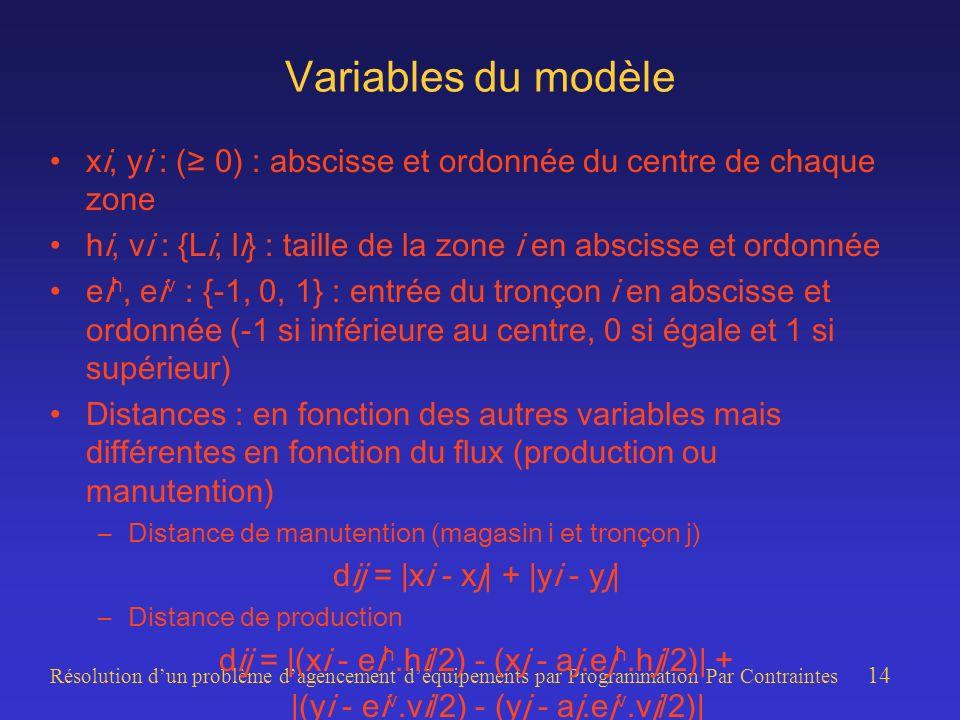 Résolution dun problème dagencement déquipements par Programmation Par Contraintes 14 Variables du modèle xi, yi : ( 0) : abscisse et ordonnée du centre de chaque zone hi, vi : {Li, li} : taille de la zone i en abscisse et ordonnée ei h, ei v : {-1, 0, 1} : entrée du tronçon i en abscisse et ordonnée (-1 si inférieure au centre, 0 si égale et 1 si supérieur) Distances : en fonction des autres variables mais différentes en fonction du flux (production ou manutention) –Distance de manutention (magasin i et tronçon j) dij = |xi - xj| + |yi - yj| –Distance de production dij = |(xi - ei h.hi/2) - (xj - aj.ej h.hj/2)| + |(yi - ei v.vi/2) - (yj - aj.ej v.vj/2)|