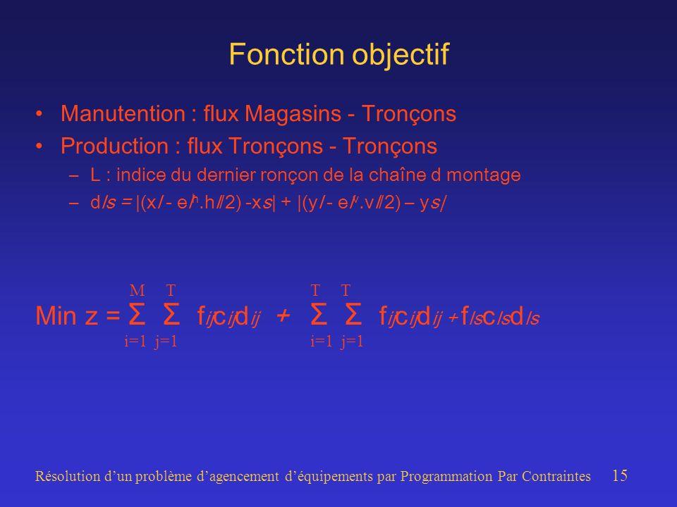 Résolution dun problème dagencement déquipements par Programmation Par Contraintes 15 Fonction objectif Manutention : flux Magasins - Tronçons Production : flux Tronçons - Tronçons –L : indice du dernier ronçon de la chaîne d montage –dls = |(xl - el h.hl/2) -xs| + |(yl - el v.vl/2) – ys| Min z = Σ Σ f ij c ij d ij + Σ Σ f ij c ij d ij + f ls c ls d ls T T i=1 j=1 M T i=1 j=1