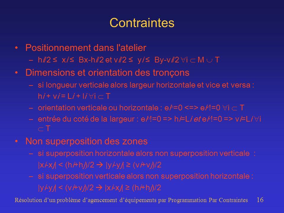 Résolution dun problème dagencement déquipements par Programmation Par Contraintes 16 Contraintes Positionnement dans l atelier –hi/2 xi Bx-hi/2 et vi/2 yi By-vi/2 i M T Dimensions et orientation des tronçons –si longueur verticale alors largeur horizontale et vice et versa : hi + vi = Li + li i T –orientation verticale ou horizontale : ei h =0 ei v !=0 i T –entrée du coté de la largeur : ei h !=0 => hi=Li et ei v !=0 => vi=Li i T Non superposition des zones –si superposition horizontale alors non superposition verticale : |xi-xj| < (hi+hj)/2 |yi-yj| (vi+vj)/2 –si superposition verticale alors non superposition horizontale : |yi-yj| < (vi+vj)/2 |xi-xj| (hi+hj)/2