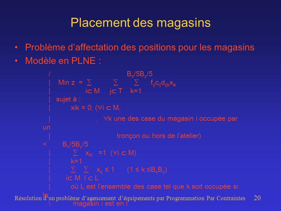 Résolution dun problème dagencement déquipements par Programmation Par Contraintes 20 Placement des magasins Problème daffectation des positions pour les magasins Modèle en PLNE : / B x /5B y /5 | Min z = f ij c ij d ijk x ik | i M j T k=1 | sujet à : |xik = 0 ( i M, | k une des case du magasin i occupée par un | tronçon ou hors de latelier) < B x /5B y /5 | x ik =1 ( i M) |k=1 | x ij 1(1 k B x B y ) | i M l L |où L est lensemble des case tel que k soit occupée si le \ magasin i est en l