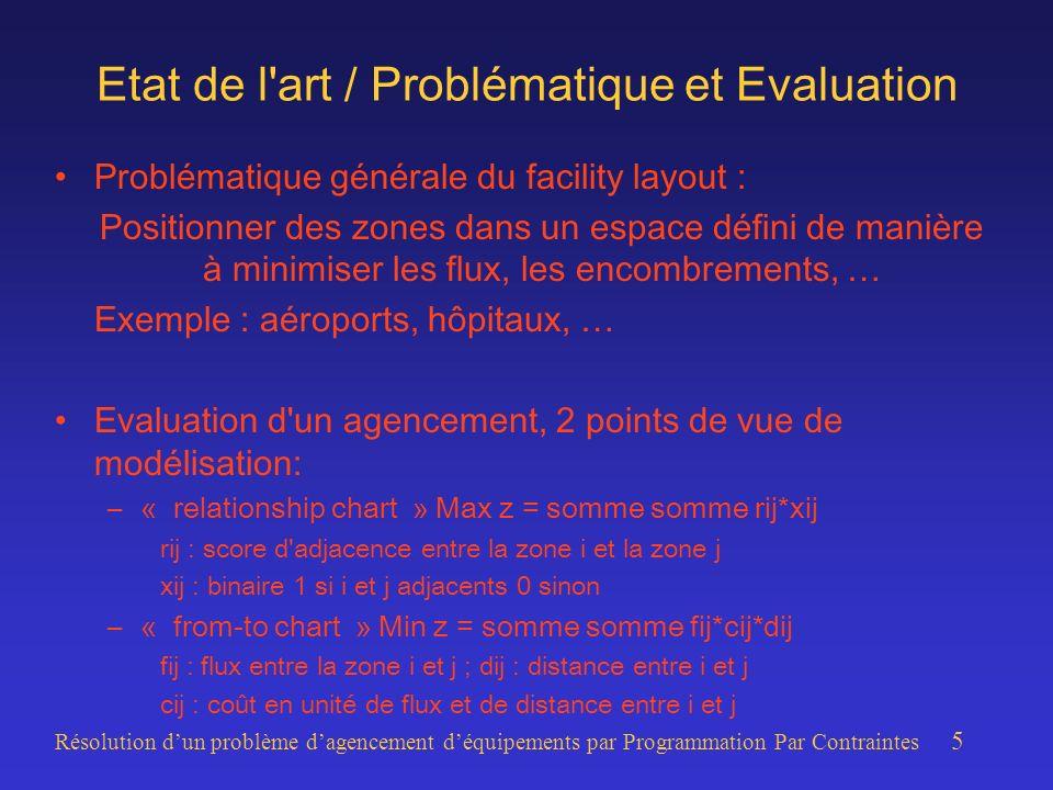 Résolution dun problème dagencement déquipements par Programmation Par Contraintes 5 Etat de l art / Problématique et Evaluation Problématique générale du facility layout : Positionner des zones dans un espace défini de manière à minimiser les flux, les encombrements, … Exemple : aéroports, hôpitaux, … Evaluation d un agencement, 2 points de vue de modélisation: –« relationship chart » Max z = somme somme rij*xij rij : score d adjacence entre la zone i et la zone j xij : binaire 1 si i et j adjacents 0 sinon –« from-to chart » Min z = somme somme fij*cij*dij fij : flux entre la zone i et j ; dij : distance entre i et j cij : coût en unité de flux et de distance entre i et j