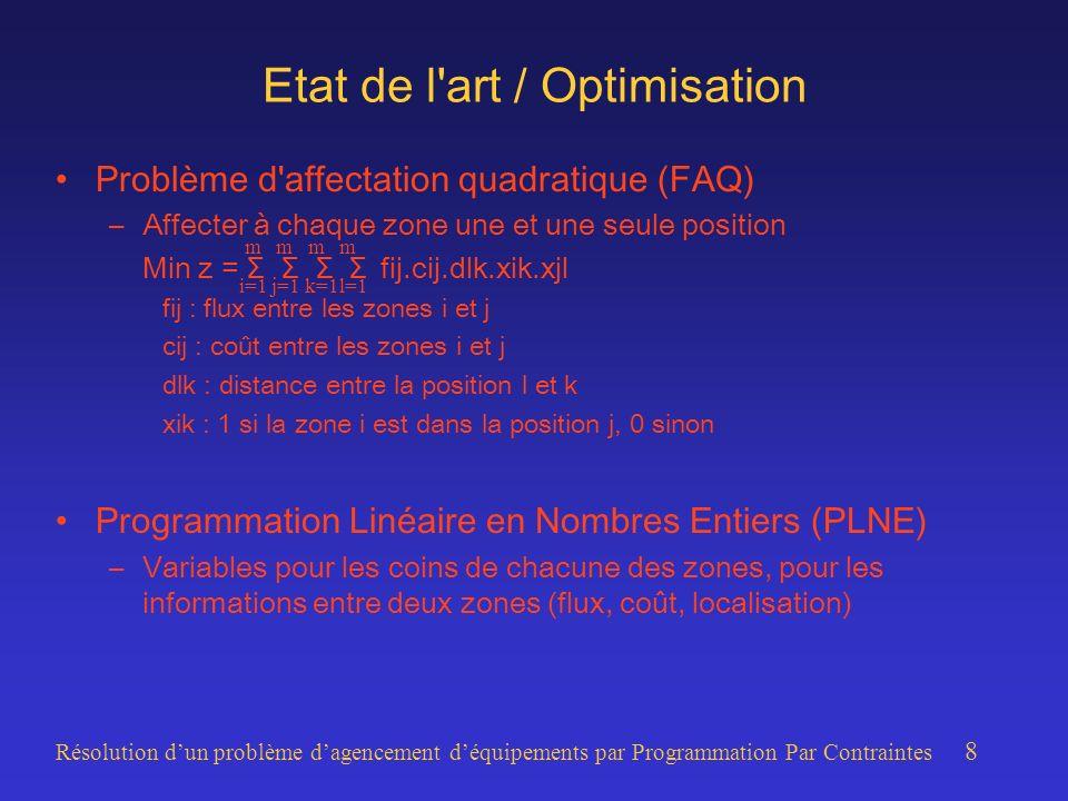 Résolution dun problème dagencement déquipements par Programmation Par Contraintes 8 Etat de l art / Optimisation Problème d affectation quadratique (FAQ) –Affecter à chaque zone une et une seule position Min z = Σ Σ Σ Σ fij.cij.dlk.xik.xjl fij : flux entre les zones i et j cij : coût entre les zones i et j dlk : distance entre la position l et k xik : 1 si la zone i est dans la position j, 0 sinon Programmation Linéaire en Nombres Entiers (PLNE) –Variables pour les coins de chacune des zones, pour les informations entre deux zones (flux, coût, localisation) m m m m i=1 j=1 k=1l=1