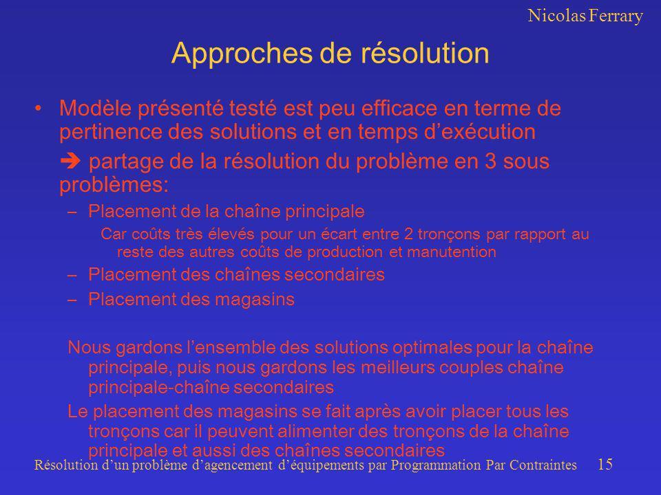 Nicolas Ferrary Résolution dun problème dagencement déquipements par Programmation Par Contraintes 15 Approches de résolution Modèle présenté testé es