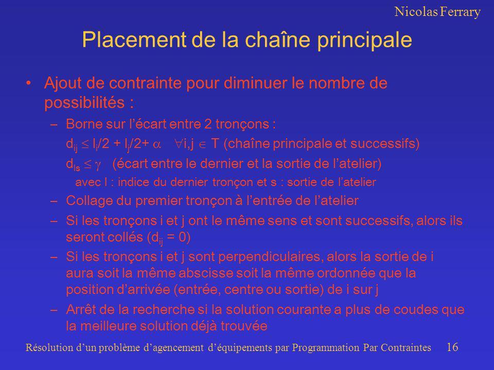 Nicolas Ferrary Résolution dun problème dagencement déquipements par Programmation Par Contraintes 16 Placement de la chaîne principale Ajout de contr