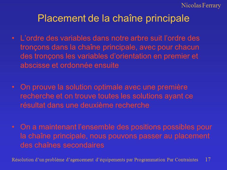 Nicolas Ferrary Résolution dun problème dagencement déquipements par Programmation Par Contraintes 17 Placement de la chaîne principale Lordre des var
