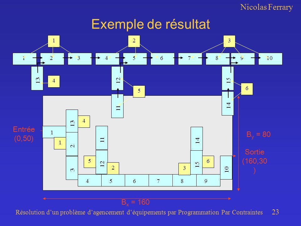 Nicolas Ferrary Résolution dun problème dagencement déquipements par Programmation Par Contraintes 23 Exemple de résultat B x = 160 B y = 80 Entrée (0