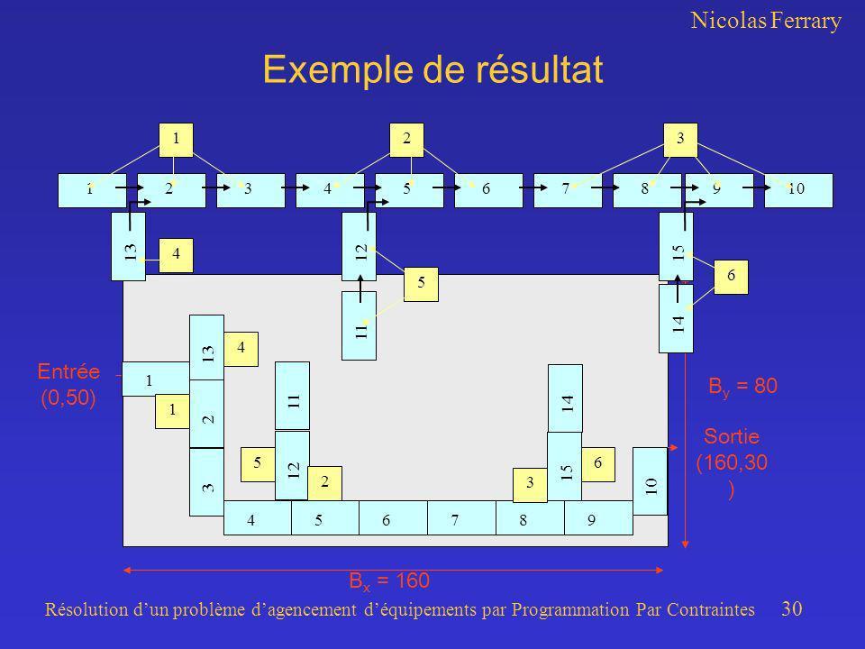 Nicolas Ferrary Résolution dun problème dagencement déquipements par Programmation Par Contraintes 30 B x = 160 B y = 80 Exemple de résultat 234567891
