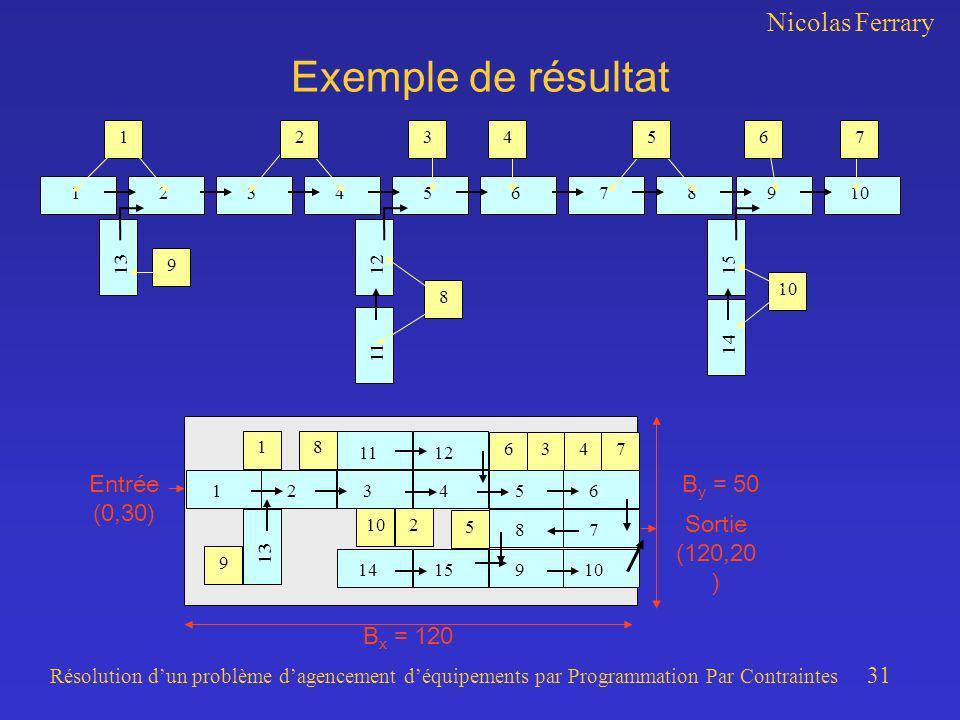Nicolas Ferrary Résolution dun problème dagencement déquipements par Programmation Par Contraintes 31 Exemple de résultat B x = 120 B y = 50Entrée (0,