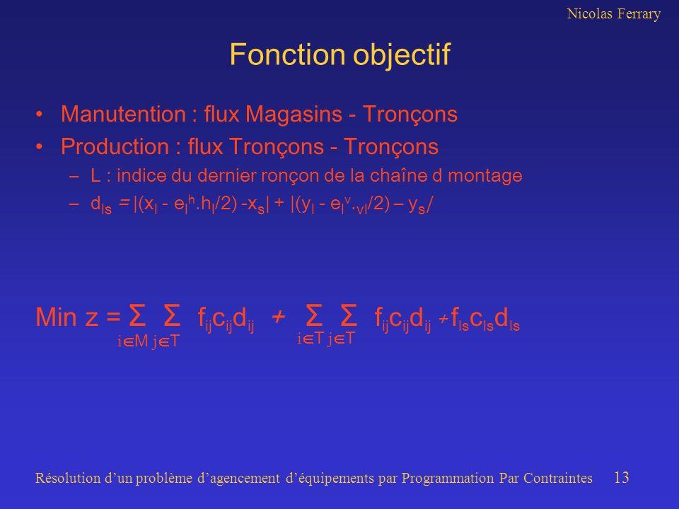 Nicolas Ferrary Résolution dun problème dagencement déquipements par Programmation Par Contraintes 13 Fonction objectif Manutention : flux Magasins -