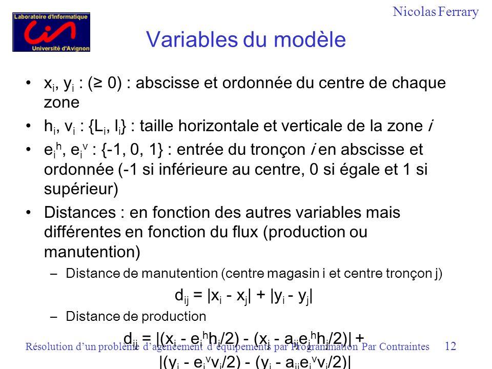 Nicolas Ferrary Résolution dun problème dagencement déquipements par Programmation Par Contraintes 12 Variables du modèle x i, y i : ( 0) : abscisse et ordonnée du centre de chaque zone h i, v i : {L i, l i } : taille horizontale et verticale de la zone i e i h, e i v : {-1, 0, 1} : entrée du tronçon i en abscisse et ordonnée (-1 si inférieure au centre, 0 si égale et 1 si supérieur) Distances : en fonction des autres variables mais différentes en fonction du flux (production ou manutention) –Distance de manutention (centre magasin i et centre tronçon j) d ij = |x i - x j | + |y i - y j | –Distance de production d ij = |(x i - e i h h i /2) - (x j - a ij e j h h j /2)| + |(y i - e i v v i /2) - (y j - a ij e j v v j /2)|
