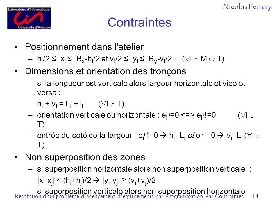 Nicolas Ferrary Résolution dun problème dagencement déquipements par Programmation Par Contraintes 14 Contraintes Positionnement dans l atelier –h i /2 x i B x -h i /2 et v i /2 y i B y -v i /2 ( i M T) Dimensions et orientation des tronçons –si la longueur est verticale alors largeur horizontale et vice et versa : h i + v i = L i + l i ( i T) –orientation verticale ou horizontale : e i h =0 e i v !=0 ( i T) –entrée du coté de la largeur : e i h !=0 h i =L i et e i v !=0 v i =L i ( i T) Non superposition des zones –si superposition horizontale alors non superposition verticale : |x i -x j | < (h i +h j )/2 |y i -y j | (v i +v j )/2 –si superposition verticale alors non superposition horizontale
