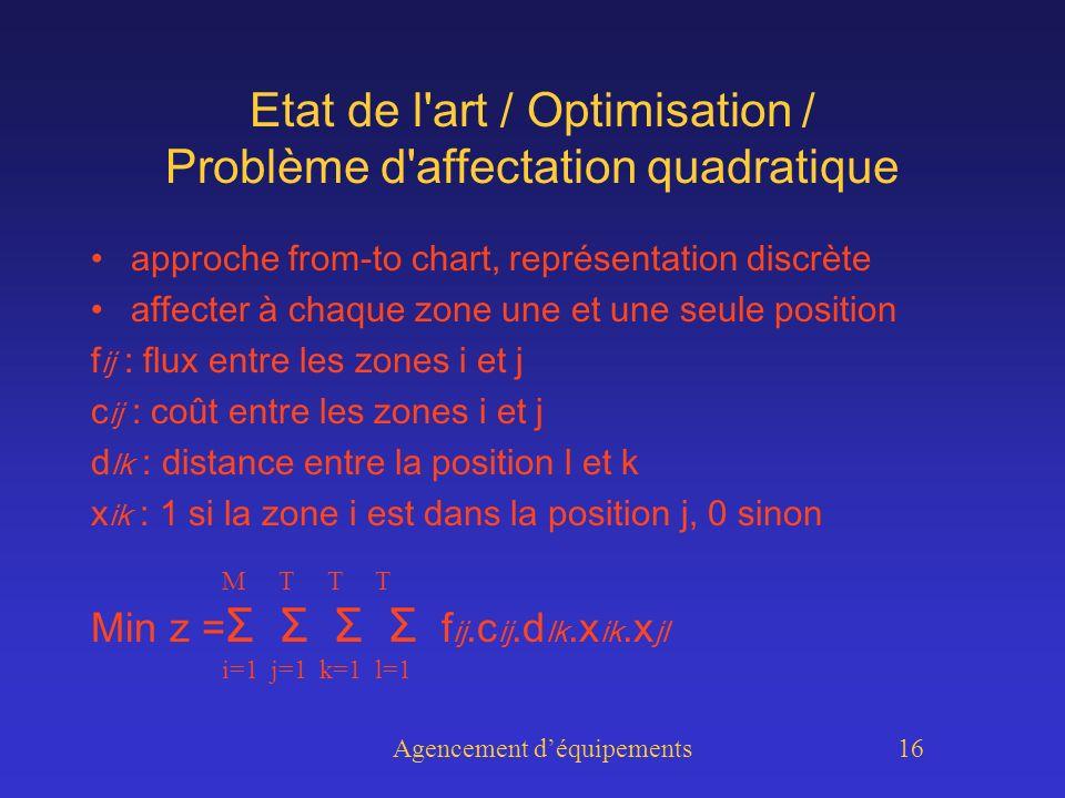 Agencement déquipements 16 Etat de l art / Optimisation / Problème d affectation quadratique approche from-to chart, représentation discrète affecter à chaque zone une et une seule position f ij : flux entre les zones i et j c ij : coût entre les zones i et j d lk : distance entre la position l et k x ik : 1 si la zone i est dans la position j, 0 sinon Min z = Σ Σ Σ Σ f ij.c ij.d lk.x ik.x jl M T T T i=1 j=1 k=1 l=1