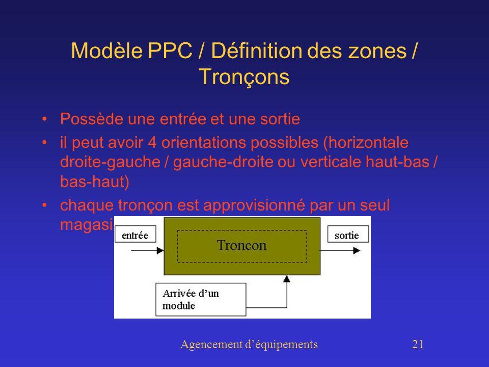 Agencement déquipements 21 Modèle PPC / Définition des zones / Tronçons Possède une entrée et une sortie il peut avoir 4 orientations possibles (horizontale droite-gauche / gauche-droite ou verticale haut-bas / bas-haut) chaque tronçon est approvisionné par un seul magasin