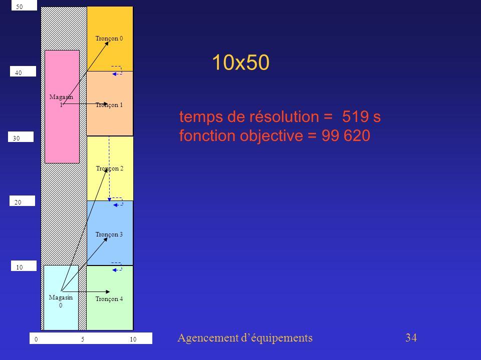 Agencement déquipements 34 10x50 temps de résolution = 519 s fonction objective = 99 620 Tronçon 0 Tronçon 1 Tronçon 2 Tronçon 3 Tronçon 4 Magasin 0 Magasin 1 0 5 10 50 30 20 10 40
