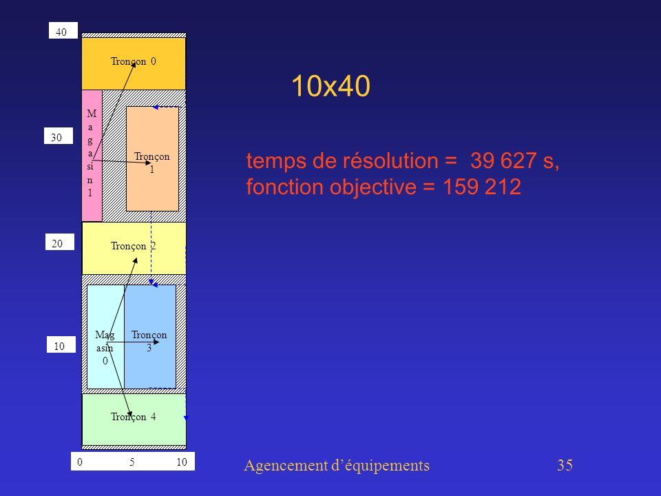 Agencement déquipements 35 10x40 temps de résolution = 39 627 s, fonction objective = 159 212 Tronçon 0 Tronçon 1 Tronçon 2 Tronçon 3 Tronçon 4 Mag asin 0 M a g a si n 1 0 5 10 40 20 30 10