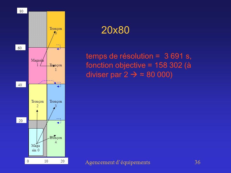 Agencement déquipements 36 20x80 temps de résolution = 3 691 s, fonction objective = 158 302 (à diviser par 2 80 000) Tronçon 0 Tronçon 1 Tronçon 2 Tronçon 3 Tronçon 4 Maga sin 0 Magasin 1 0 10 20 80 40 60 20