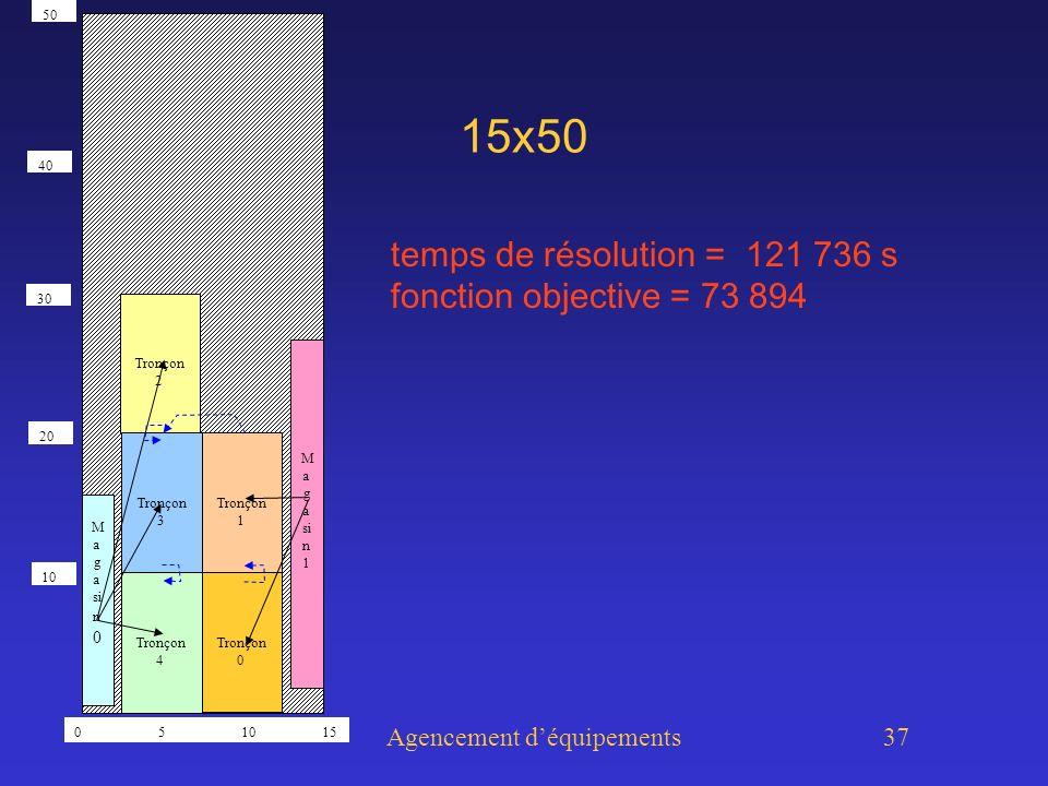 Agencement déquipements 37 15x50 temps de résolution = 121 736 s fonction objective = 73 894 Tronçon 0 Tronçon 1 Tronçon 2 Tronçon 3 Tronçon 4 M a g a si n 0 M a g a si n 1 0 5 10 15 50 30 20 10 40