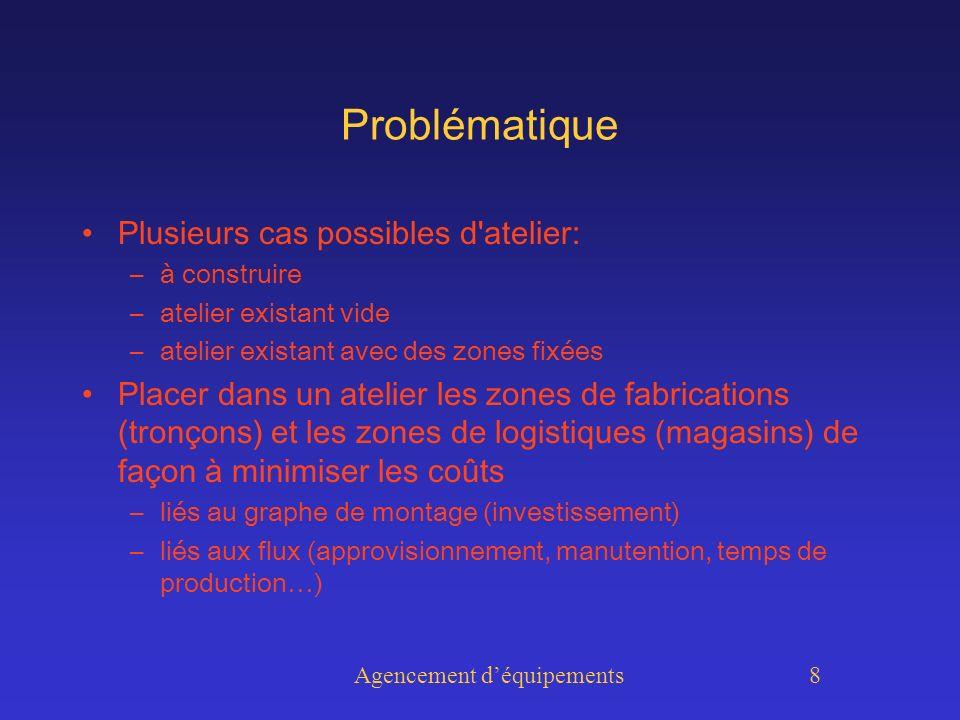 Agencement déquipements 19 Définition du modèle PPC définition des zones les relations entre les zones les données du problème les variables de décisions la fonction objective les contraintes