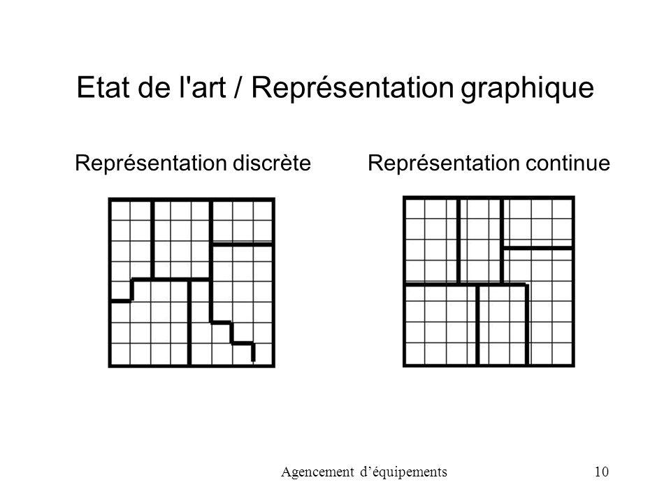 Agencement déquipements 10 Etat de l art / Représentation graphique Représentation discrèteReprésentation continue