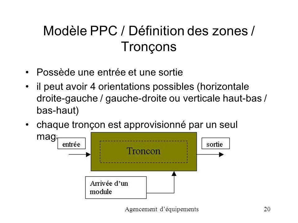 Agencement déquipements 20 Modèle PPC / Définition des zones / Tronçons Possède une entrée et une sortie il peut avoir 4 orientations possibles (horizontale droite-gauche / gauche-droite ou verticale haut-bas / bas-haut) chaque tronçon est approvisionné par un seul magasin