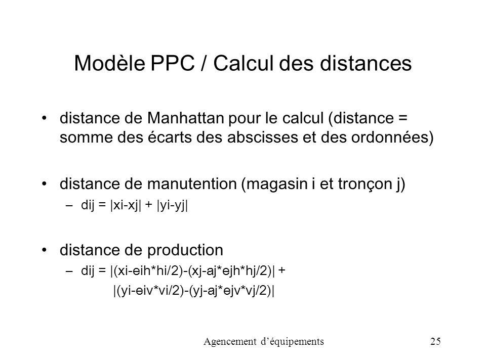 Agencement déquipements 25 Modèle PPC / Calcul des distances distance de Manhattan pour le calcul (distance = somme des écarts des abscisses et des ordonnées) distance de manutention (magasin i et tronçon j) –dij = |xi-xj| + |yi-yj| distance de production –dij = |(xi-eih*hi/2)-(xj-aj*ejh*hj/2)| + |(yi-eiv*vi/2)-(yj-aj*ejv*vj/2)|