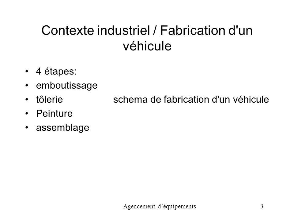 Agencement déquipements 3 Contexte industriel / Fabrication d un véhicule 4 étapes: emboutissage tôlerie schema de fabrication d un véhicule Peinture assemblage