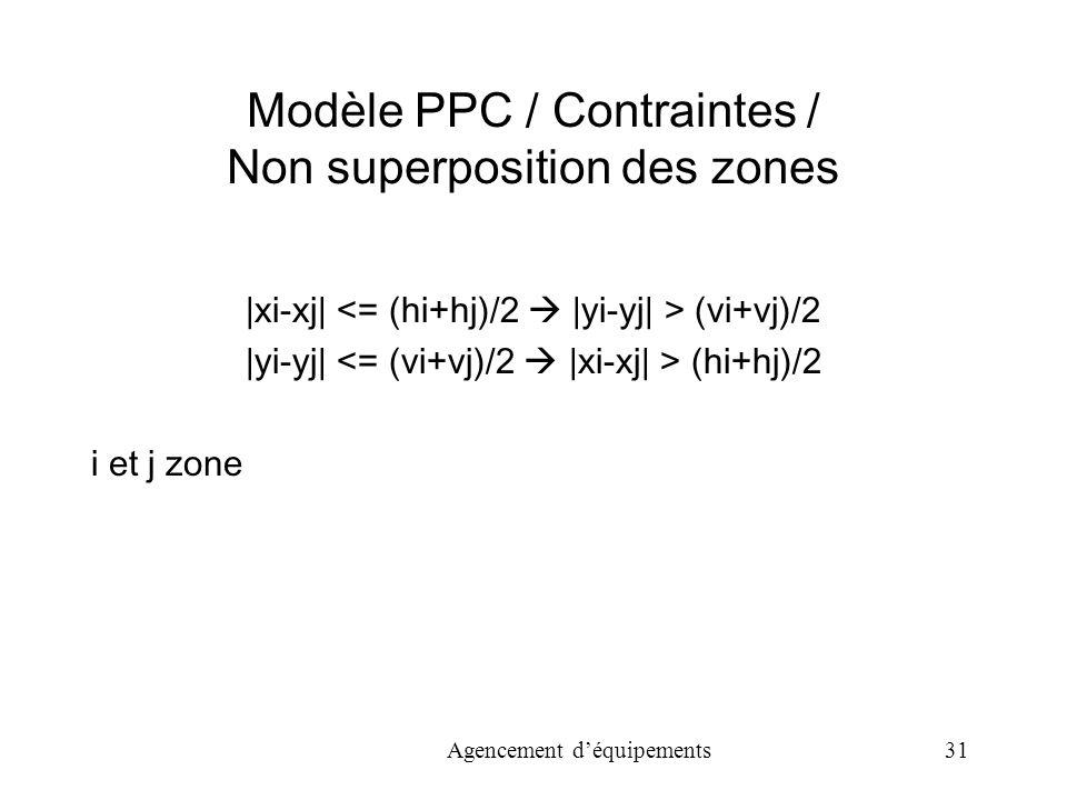 Agencement déquipements 31 Modèle PPC / Contraintes / Non superposition des zones |xi-xj| (vi+vj)/2 |yi-yj| (hi+hj)/2 i et j zone