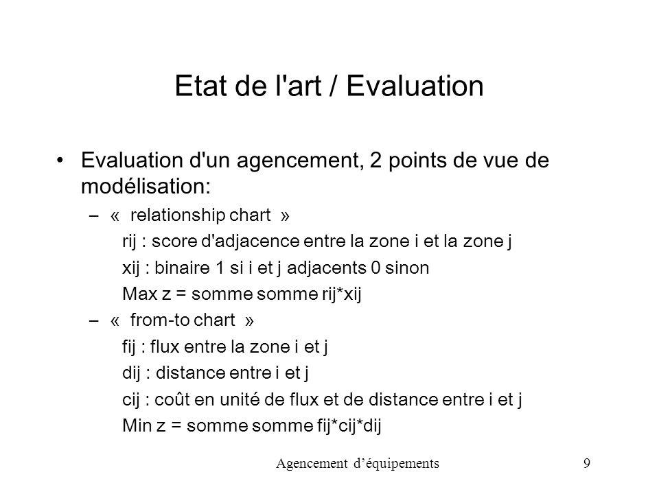 Agencement déquipements 9 Etat de l art / Evaluation Evaluation d un agencement, 2 points de vue de modélisation: –« relationship chart » rij : score d adjacence entre la zone i et la zone j xij : binaire 1 si i et j adjacents 0 sinon Max z = somme somme rij*xij –« from-to chart » fij : flux entre la zone i et j dij : distance entre i et j cij : coût en unité de flux et de distance entre i et j Min z = somme somme fij*cij*dij