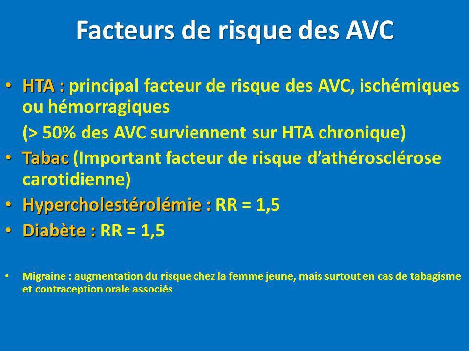 Facteurs de risque des AVC HTA : HTA : principal facteur de risque des AVC, ischémiques ou hémorragiques (> 50% des AVC surviennent sur HTA chronique)