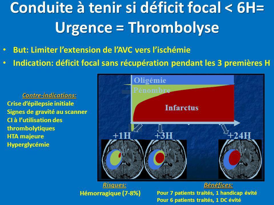 Conduite à tenir si déficit focal < 6H= Urgence = Thrombolyse But: Limiter lextension de lAVC vers lischémie Indication: déficit focal sans récupérati